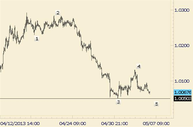 eliottWaves_uscad_body_usdcad.png, USD/CAD One More Low May Precede a Rally