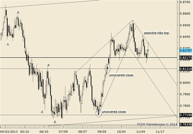 eliottWaves_nzd-usd_body_nzdusd.png, NZDUSD Near Term Focus is on 8265/76 Resistance Zone