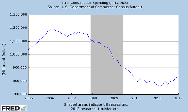Construction_Spending_2005_2012.png