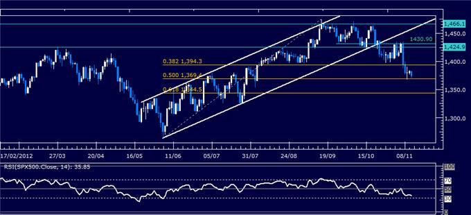 Forex_Analysis_US_Dollar_SP_500_Look_for_Direction_at_Familiar_Levels_body_Picture_6.png, Forex Analysis: US Dollar, S&P 500 Look for Direction at Familiar Levels