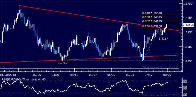 Forex_Strategy_EURUSD_Moves_to_Test_June_Top_body_Picture_5.png, EUR/USD Moves to Test June Top