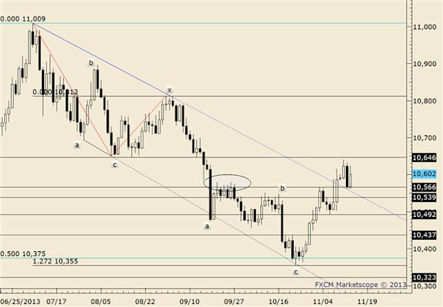 eliottWaves_us_dollar_index_body_usdollar.png, USDOLLAR Elliott Channel Break Favors a 'Sell Rallies' Approach