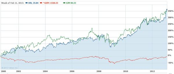Hormel and Smucker chart