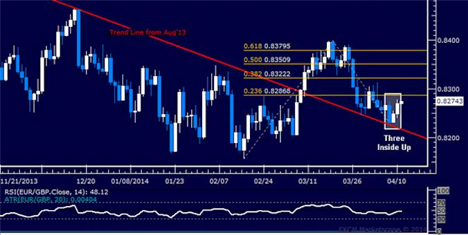 dailyclassics_eur-chf_body_Picture_12.png, Forex: EUR/GBP Technical Analysis – Stop-Loss Hit on Short Position
