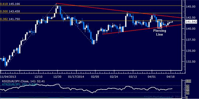 dailyclassics_eur-jpy_body_Picture_10.png, EUR/JPY Technical Analysis: Standstill Persists Below 131.00