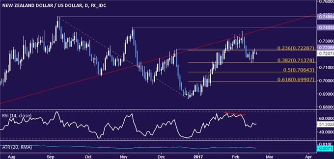 NZD/USD Technical Analysis: Downward Bias Favored