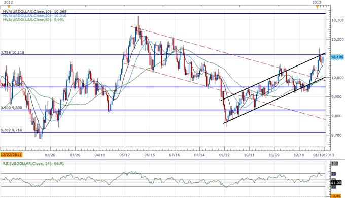 Forex_Analysis_USDOLLAR_Threatening_Resistance-_AUD_Carves_Lower_Top_body_ScreenShot155.png, Forex Analysis: USDOLLAR Threatening Resistance- AUD Carves Lower Top