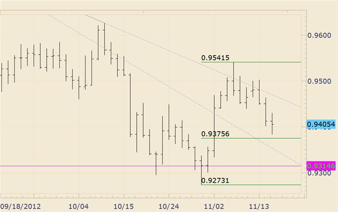 FOREX_Analysis_AUDJPY_Makes_a_Run_at_6_Month_Highs_body_cadchf.png, FOREX Analysis: AUD/JPY Makes a Run at 6 Month Highs