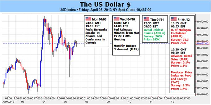 Dollar_Overbought_but_Weak_Yen_QE3_Tapering_May_Keep_it_That_Way_body_Picture_1.png, Dollar Overbought but Weak Yen, QE3 Tapering May Keep it That Way