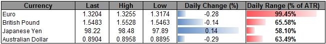 Forex_USD_Stalls_at_Resistance-_Buy_Dips_Ahead_of_Beige_Book_NFPs_body_ScreenShot047.png, USD Stalls at Resistance- Buy Dips Ahead of Beige Book, NFPs
