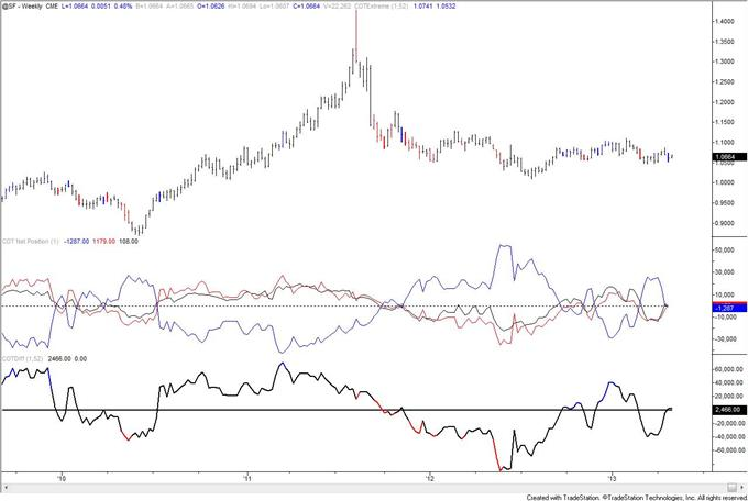 Gold_COT_Index_is_Extreme_but_Speculators_are_Still_Net_Long_body_chf.png, Gold COT Index is Extreme but Speculators are Still Net Long