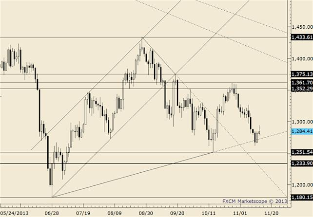 eliottWaves_gold_body_gold.png, Gold Rally is in 2 Equal Legs; Watch Near Term Channel for Support