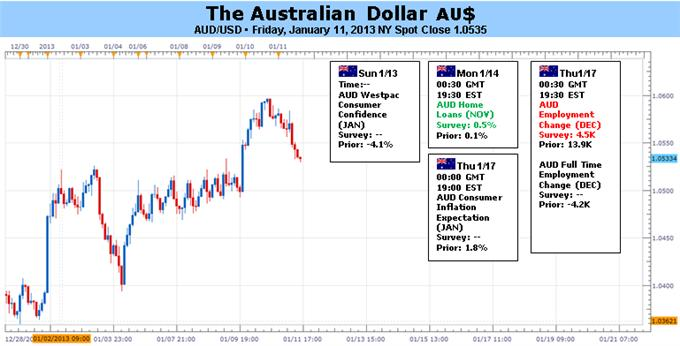 Forex_Analysis_Australian_Dollar_at_Risk_on_Jobs_Data_Chinese_GDP_body_Picture_5.png, Forex Analysis: Australian Dollar at Risk on Jobs Data, Chinese GDP