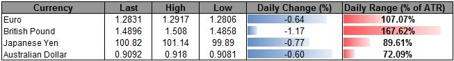 Forex_USDOLLAR_Continues_to_Search_for_Resistance-_JPY_to_Face_BoJ_body_ScreenShot128.png, USDOLLAR Continues to Search for Resistance- JPY to Face BoJ