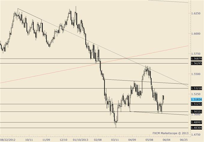 Long_US_Dollar_AND_Stocks_are_both_Crowded_and_Both_at_Risk_body_gbpusd.png, Long US Dollar AND Stocks are both Crowded…and Both at Risk