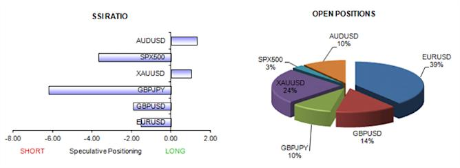 ssi_table_story_body_Picture_10.png, Forex Crowd Sentiment Favors Euro Strength, but US Dollar not Done Yet