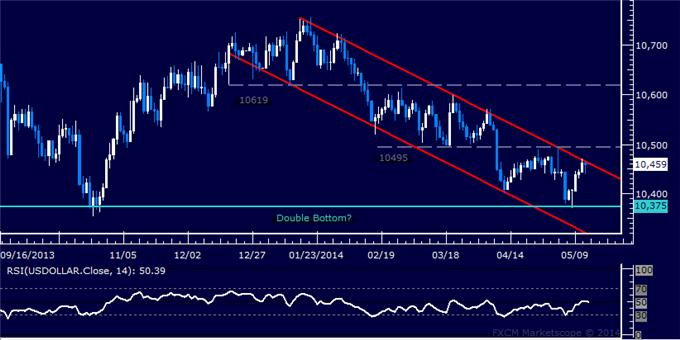 US Dollar Technical Analysis – Flirting with Trend Reversal