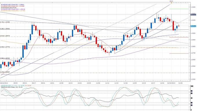 Euro-Zone_Retail_Sales_Improve_for_the_First_Time_in_Four_Months_body_eurusd_daily_chart.png, Forex News: Euro-Zone Retail Sales Improve for the First Time in Four Months