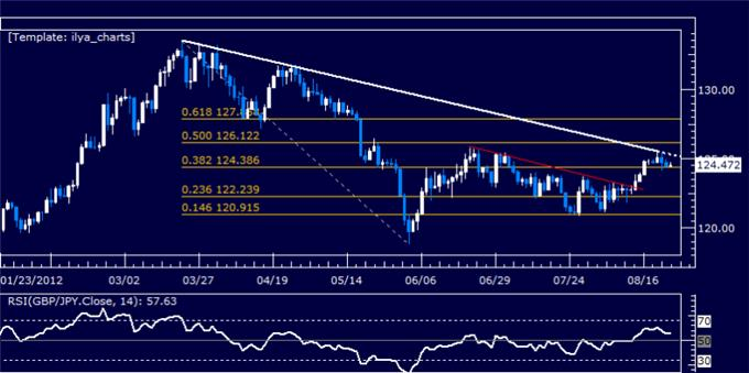 GBPJPY_Classic_Technical_Report_08.24.2012_body_Picture_5.png, GBPJPY Classic Technical Report 08.24.2012