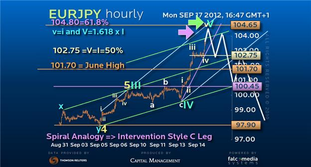 Guest_Commentary_Last_Time_EURJPY_Was_Here_We_Made_1300pips_body_eurjpy1709.png, Guest Commentary: Last Time EURJPY Was Here We Made 1300-pips!