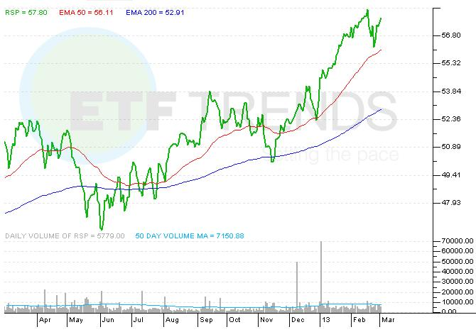RSP, SPY, Indexing, Equal-Weight ETFs, ETF,