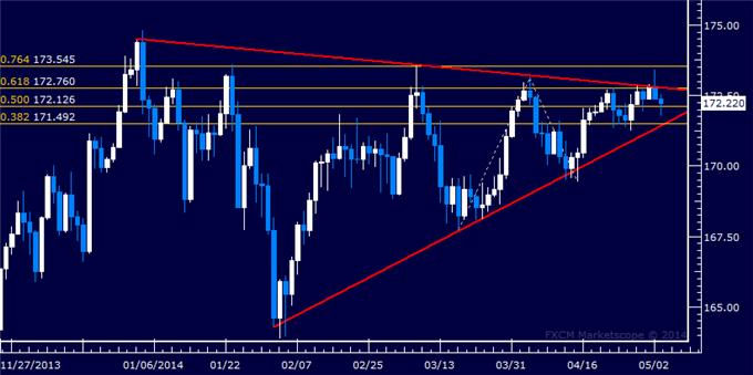 dailyclassics_gbp-jpy_body_Picture_11.png, Forex: GBP/JPY Technical Analysis – Aiming Above 162.00 Mark