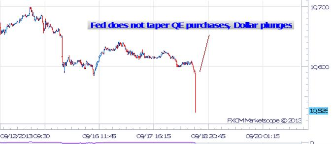 forex_us_dollar_plunges_as_Fed_fails_to_taper_body_Picture_5.png, Dollar Plunging as Fed Fails to Taper, Keeps Rates Near Zero for Longer