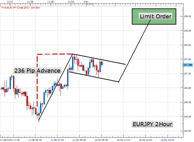 Learn_Forex_Trading_the_Bull_Flag_Pattern_body_Picture_1.png, Learn Forex: Trading the Bull Flag Pattern
