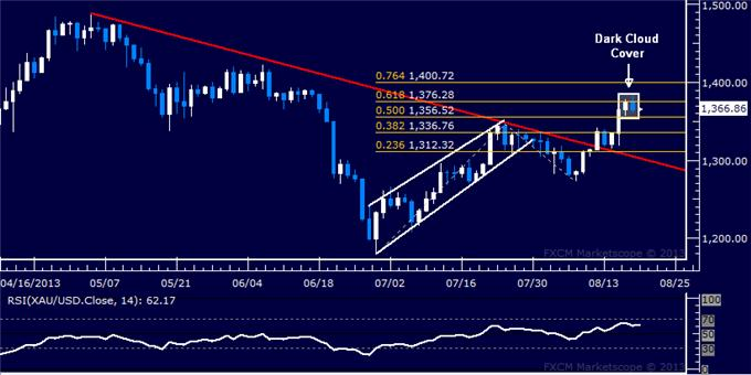 Forex_Dollar_Finds_Support_as_SP_500_Drops_to_New_Six-Week_Low_body_Picture_7.png, Dollar Finds Support as S&P 500 Drops to New Six-Week Low