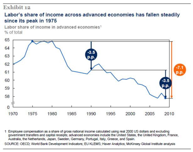 McKinsey_Labor_Share_of_Income.PNG