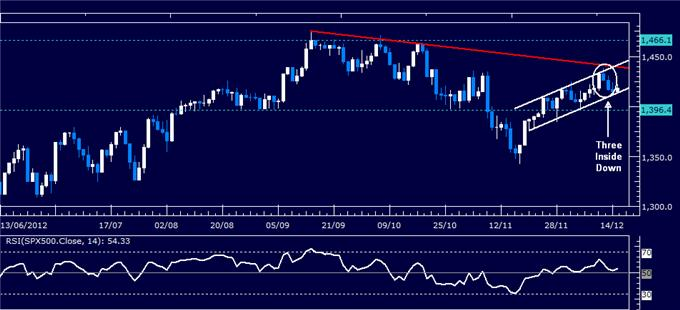 Forex_Analysis_Dollar_Slips_Past_Support_SP_500_Still_Aiming_Lower_body_Picture_3.png, Forex Analysis: Dollar Slips Past Support, S&P 500 Still Aiming Lower