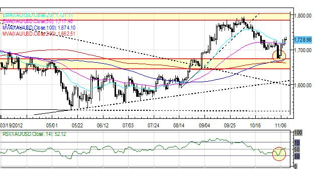 Forex_Sentiment_Remains_Vulnerable_as_Euro_Retraces_Gains_on_Light_News_currency_trading_news_technical_analysis_body_Picture_1.png, Forex: Sentiment Remains Vulnerable as Euro Retraces Gains on Light News