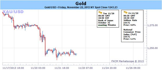 Gold_at_4-Month_Lows-_November_Close_in_Focus_Amid_Thin_Holiday_Trade_body_112233.png, Gold at 4-Month Lows- November Close in Focus Amid Thin Holiday Trade
