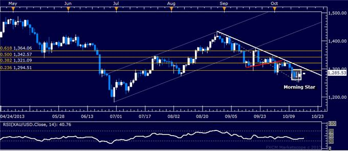 Forex_US_Dollar_Treading_Water_SPX_500_Testing_September_Top_body_gold.png, US Dollar Treading Water, SPX 500 Testing September Top