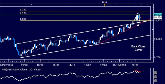 Forex_US_Dollar_Technical_Analysis_02.14.2013_body_Picture_5.png, US Dollar Technical Analysis 02.14.2013