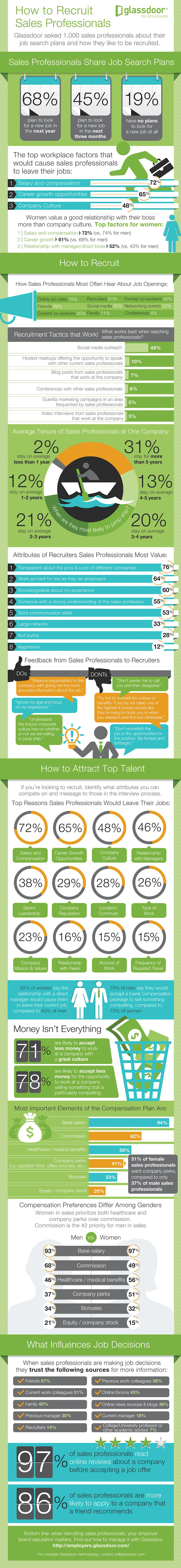 How to Recruit and Retain an Impassioned Sales Staff (Infographic)