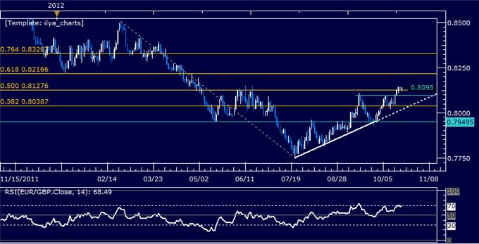 EURGBP_Classic_Technical_Report_10.22.2012_body_Picture_5.png, EURGBP Classic Technical Report 10.22.2012