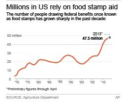 GOP prepares bill to cut food stamps by 5 percent
