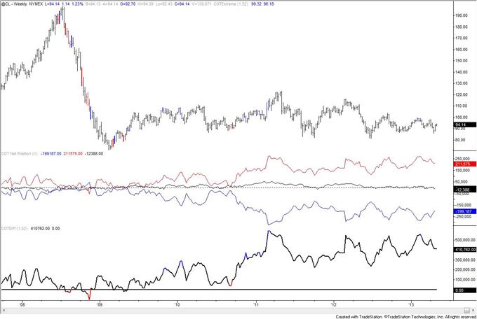 Gold_COT_Index_is_Extreme_but_Speculators_are_Still_Net_Long_body_crude.png, Gold COT Index is Extreme but Speculators are Still Net Long