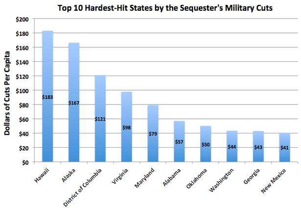 WorstSequester.png