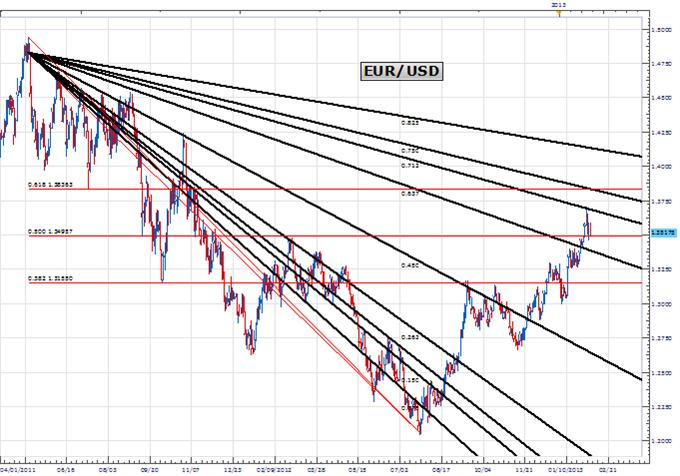 PriceTime_Feb6_Fibonacci_Cycle_body_Picture_4.png, Price & Time: Cycles Indicate April Will Be Significant for the Euro