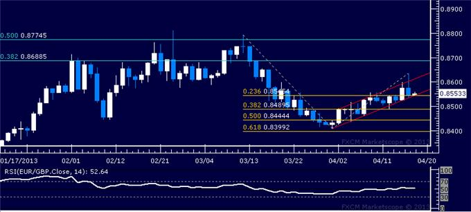 Forex_EURGBP_Technical_Analysis_04.18.2013_body_Picture_5.png, EUR/GBP Technical Analysis 04.18.2013