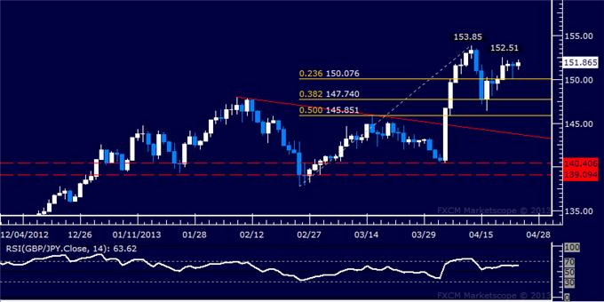 Forex_GBPJPY_Technical_Analysis_04.24.2013_body_Picture_1.png, GBP/JPY Technical Analysis 04.24.2013