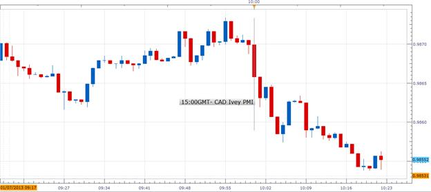Forex_Canadas_Ivey_PMI_Increases_in_December_USDCAD_Weakens_body_Picture_1.png, Forex: Canada's Ivey PMI Increases in December; USD/CAD Weakens