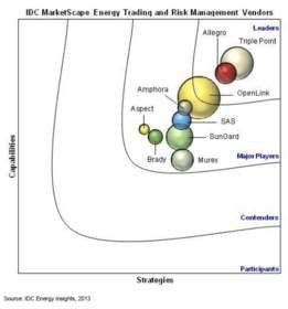 Triple Point Recognized as Leader in IDC MarketScape: Energy Trading and Risk Management Vendor Assessment