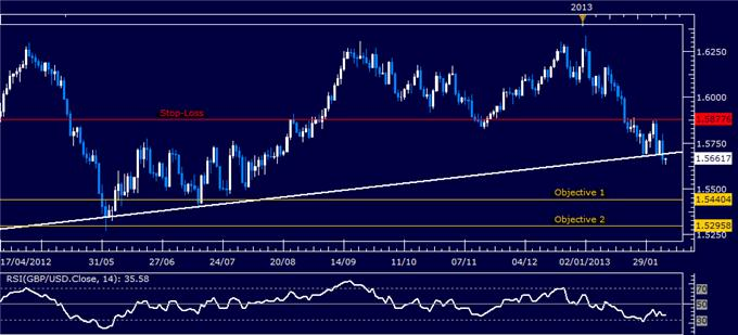 Forex_Analysis_GBPUSD_Short_Triggered_on_Major_Trend_Line_Break_body_Picture_1.png, Forex Analysis: GBP/USD Short Triggered on Major Trend Line Break