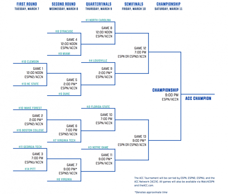 Comprehensive image throughout acc tournament bracket printable