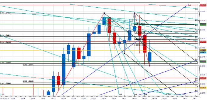 PT_AUD_continuation_body_Picture_1.png, Price & Time: Next Couple of Days Are Important For AUD
