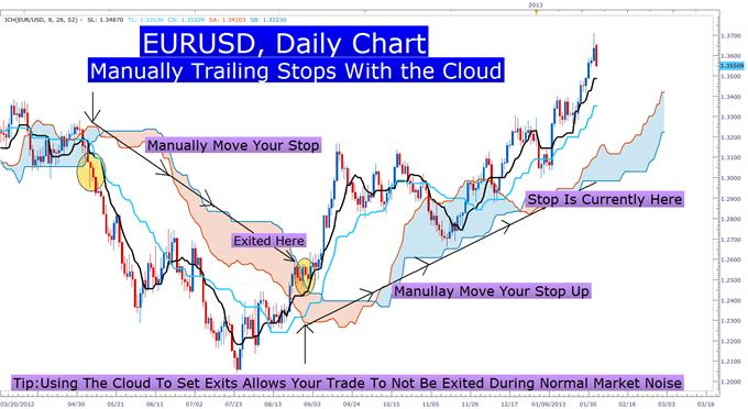 Using_Ichimoku_to_Set_Stops_That_Breathe_With_the_Market_body_Picture_1.png, Managing Unrealized Profits or Losses with the Ichimoku Cloud