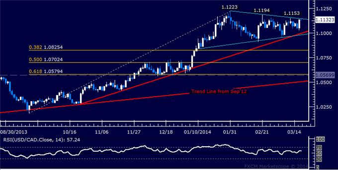 dailyclassics_usd-cad_body_Picture_7.png, Forex: USD/CAD Technical Analysis – Trend Line Capping Rally